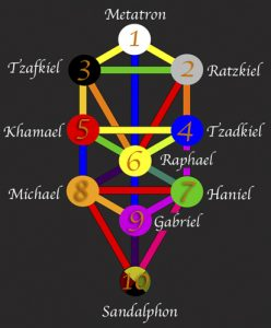 Archangels of the Tree of Life